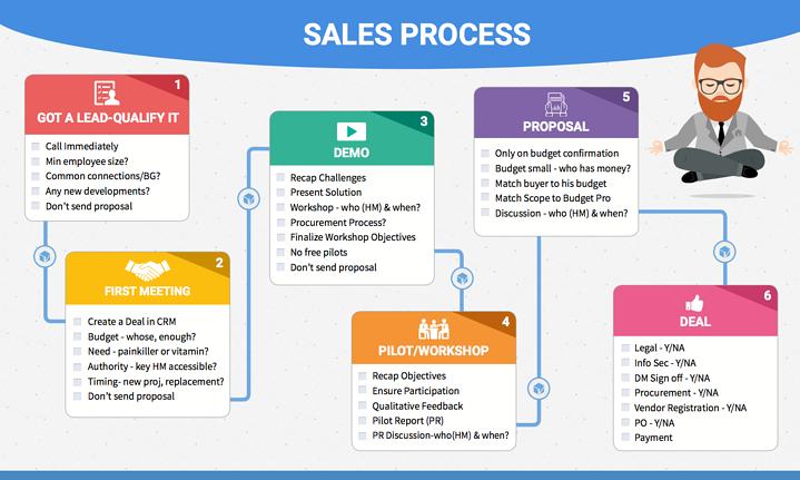 CRM Sales Process