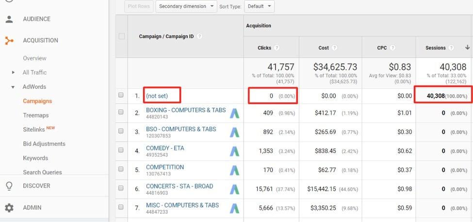 Google Ads with Google Analytics