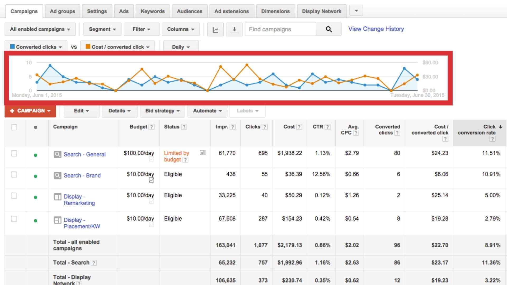 Track Your Google Ads Metrics