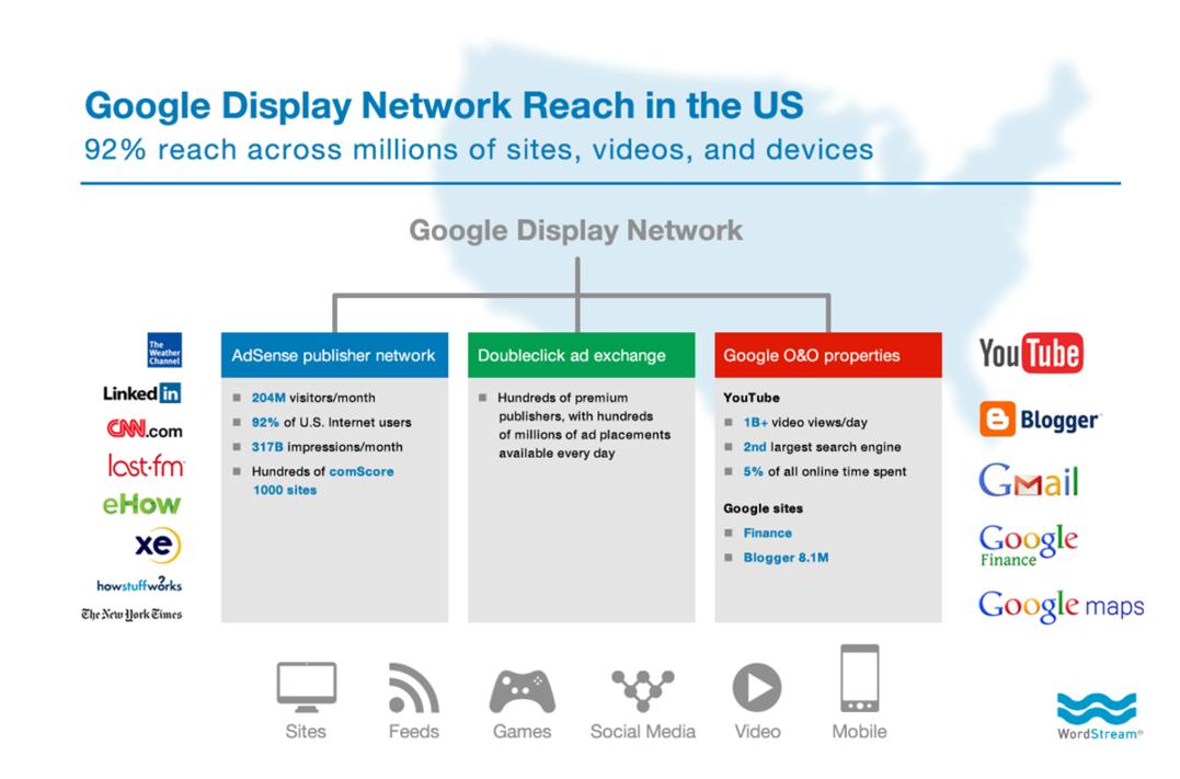 content-remarketing-google-display-network-reach-compressor