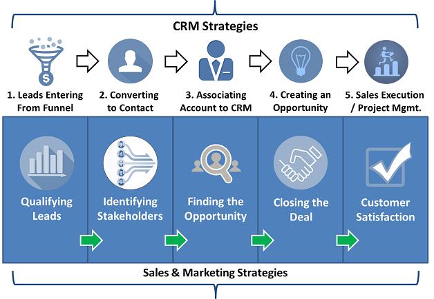 crm lead strategies