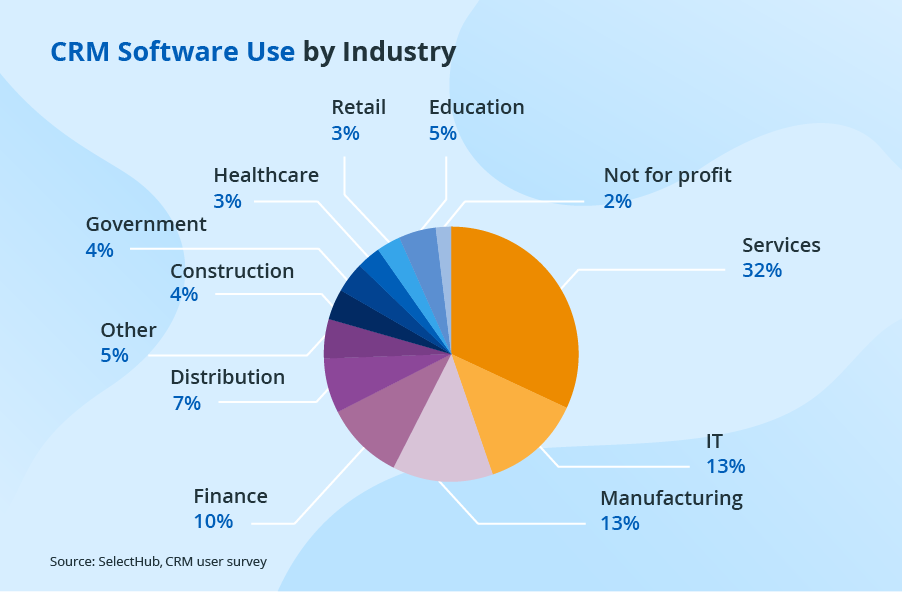 crm-use-by-industry